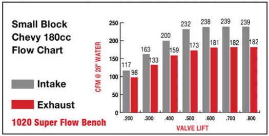 sbc-180-flow-chart