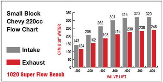 sbc-220-flow-chart