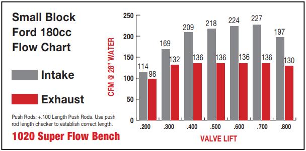 sbf-180-flow-chart