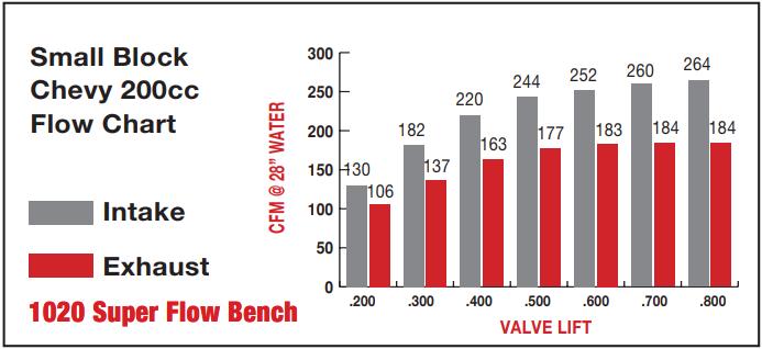 sbc-200-flow-chart
