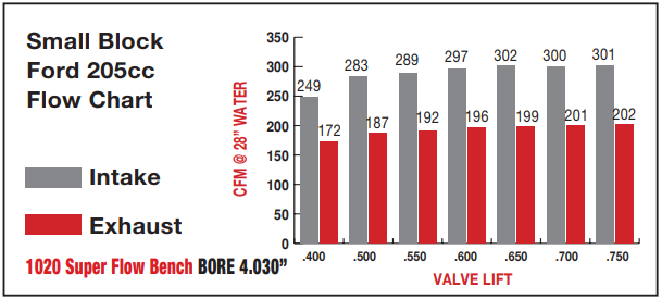 asian aluminum cylinder heads, who's used what? - Page 3 - Ford